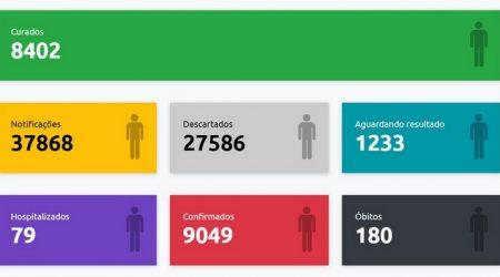 Com mais duas mortes e 244 confirmações, Presidente Prudente registra 180 óbitos e mais de 9 mil casos positivos de Covid-19